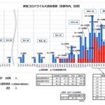 【京都市・新型コロナ感染者数データ(4月9日現在)】